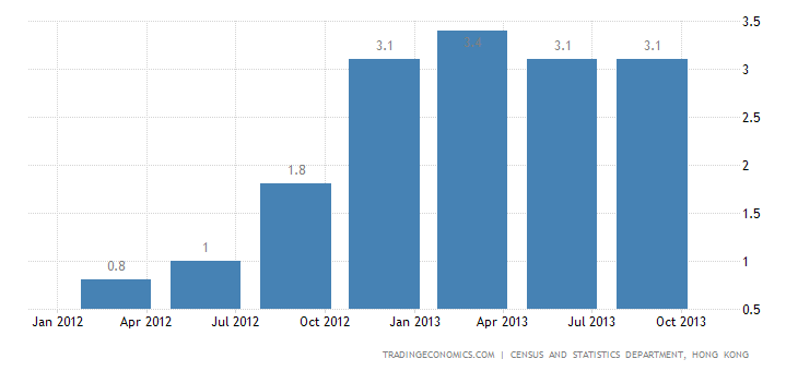 Hong Kong Q3 GDP Growth Slows to 2.9% YoY