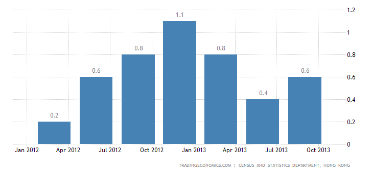 Hong Kong Economy Advances 0.5% QoQ in Q3