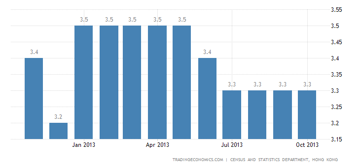 Hong Kong Unemployment Rate at 3.3% in October