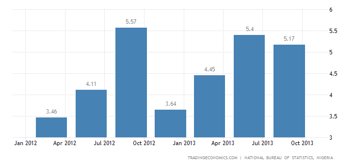 Nigerian Economy Expands 6.81% YoY in Q3