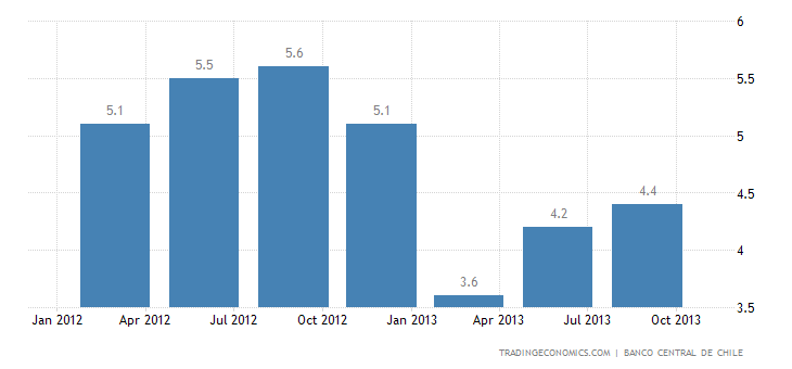 Chilean Economy Expands 4.7% YoY in Q3