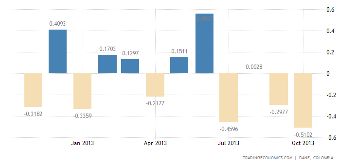 Colombia Posts Trade Deficit in September