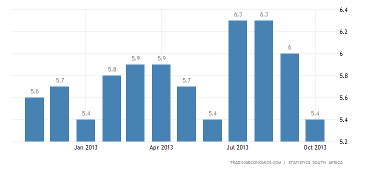 South Africa Inflation Rate Slows to 5.5% in October