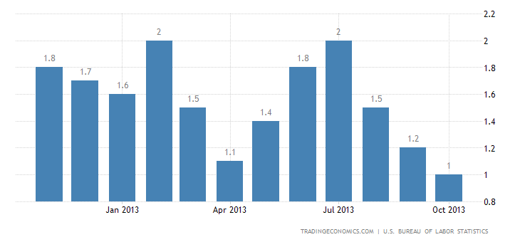 US Inflation Rate Slows to 4-Year Low in October
