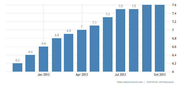 Dutch Unemployment Rate Down to 8.5% in October