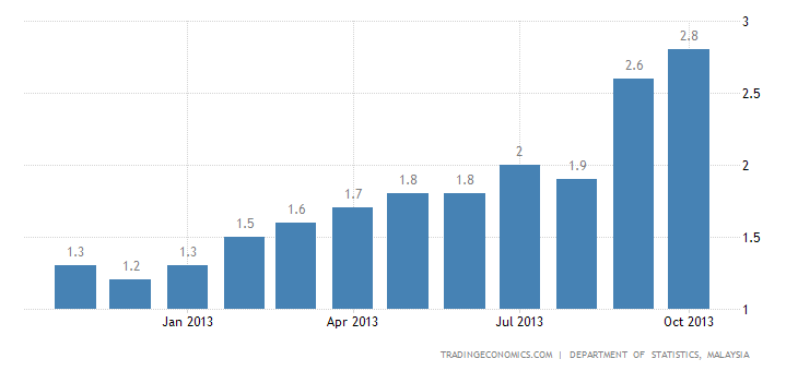 Malaysia Inflation Rate Up to 2.8% in October