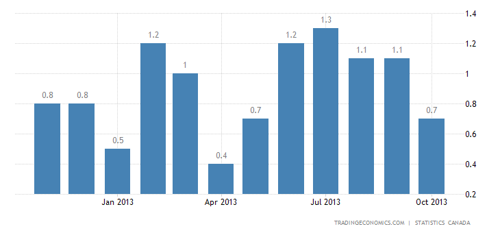 Canada Inflation Rate Down to 0.7% in October