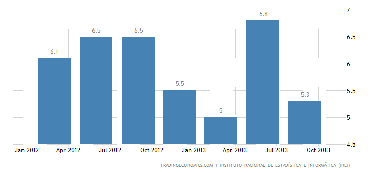 Peruvian GDP Grows 4.4% YoY in Q3