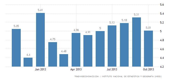 Mexico Unemployment Down to 5.01% in October