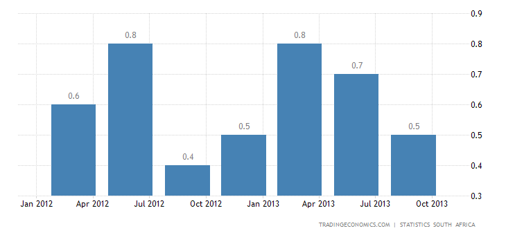 South African GDP Slows More Than Expected in Q3