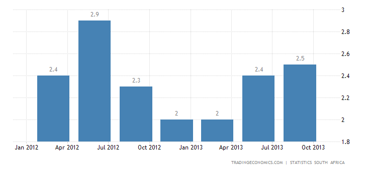 South Africa GDP Growth Slows to 1.8% YoY in Q3