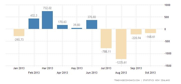 New Zealand Trade Deficit Narrows in October
