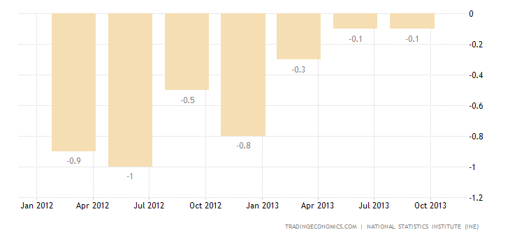 Spain GDP Growth Confirmed at 0.1% in Q3