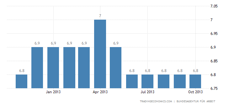 German Unemployment Rate Unchanged in October