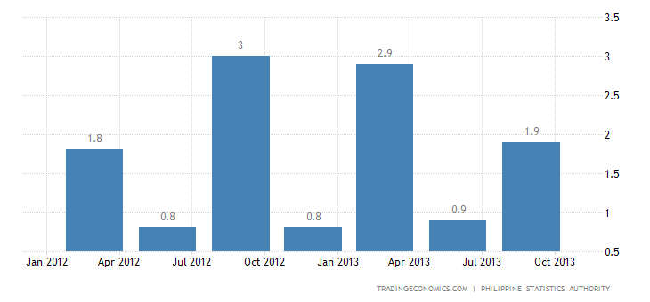 Philippines's GDP Grows 1.1% QoQ in Q3