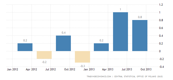 Polish GDP Growth Confirmed at 0.6% QoQ in Q3
