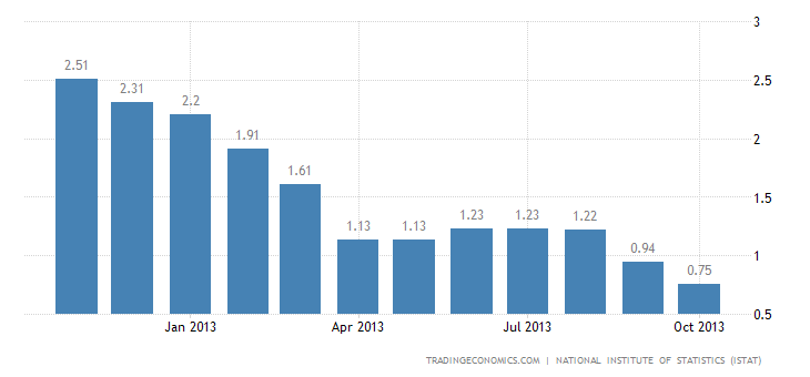 Italian Inflation Rate Decreases Further to 0.6% in November