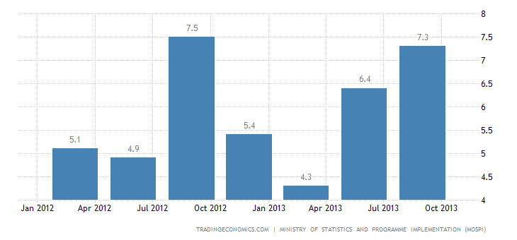 Indian GDP Growth Beats Expectations