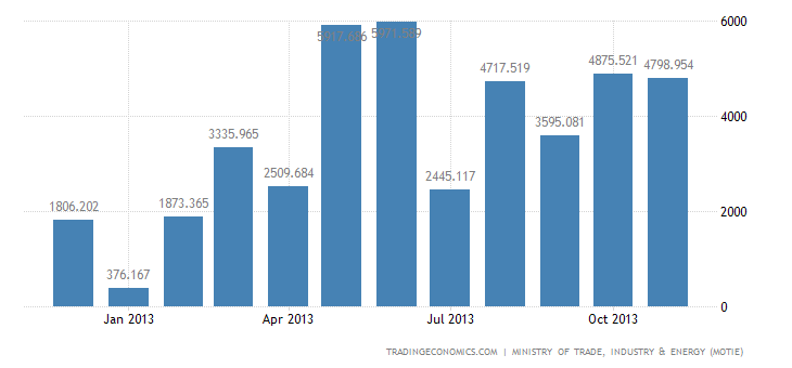 South Korea Trade Surplus Widens in November Over a Year Earlier