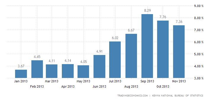 Kenya Inflation Eases to 7.36% in November