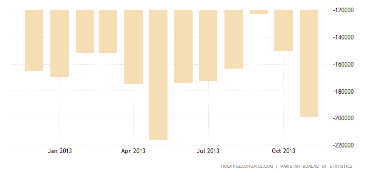 Pakistan Trade Deficit Narrows 11% in October Over a Year Earlier