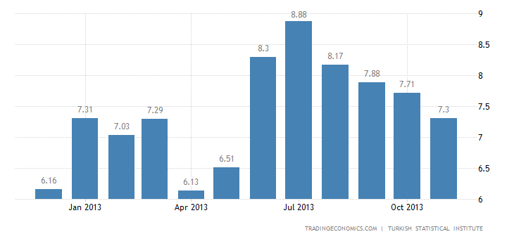 Turkish Inflation Rate Decelerates Further to 7.3% in November