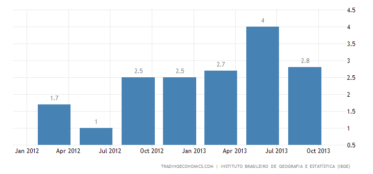Brazilian GDP Grows Below Expectations in Q3