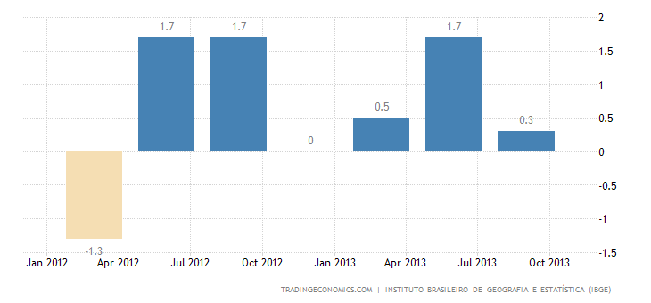 Brazilian Economy Shrinks 0.5% QoQ in Q3
