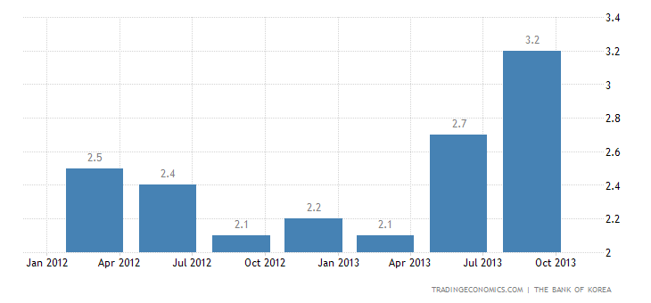 South Korea GDP Growth Confirmed at 3.3% YoY in Q3