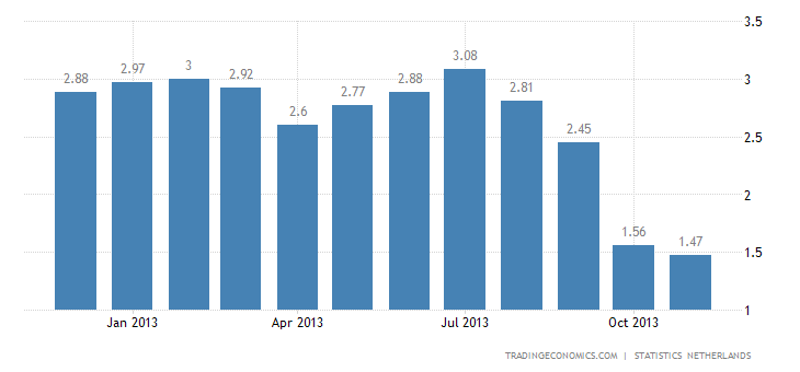 Dutch Inflation Rate Eases Further to 1.5% in November