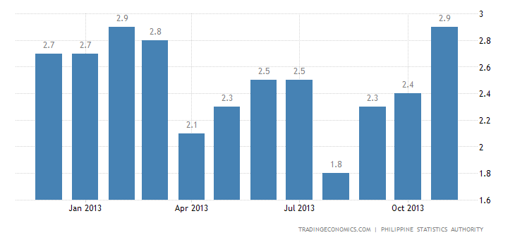 Philippines Inflation Rate Edges Up to 3.3% in November