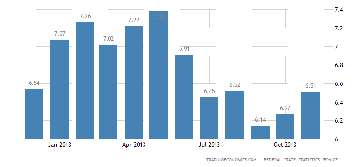 Russian Inflation Rate Accelerates in November