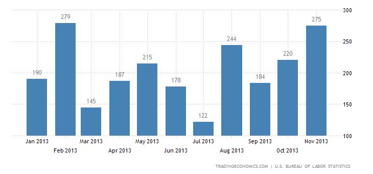 US Nonfarm Payrolls Slightly Up to 203K in November