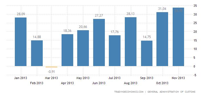 China Trade Surplus Hits $33.8 billion