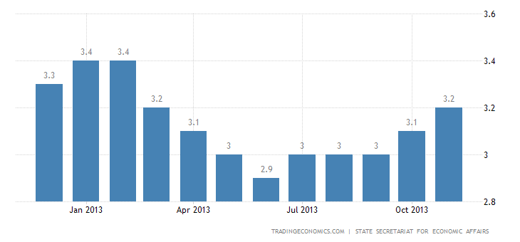 Swiss Unemployment Edges Up to 3.2% in November