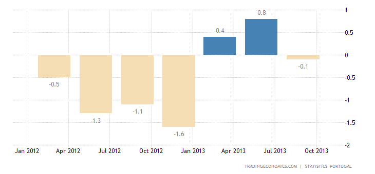 Portuguese GDP Growth Confirmed at 0.2% in Q3