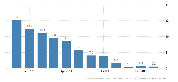 Tanzania Inflation Rate Falls to 6.2% in November
