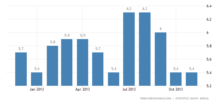 South Africa Inflation Rate Down to 5.3% in November
