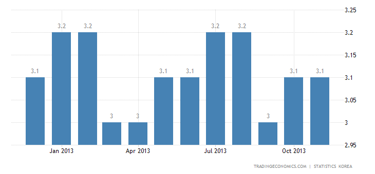 South Korea Unemployment Rate Down to Record Low in November