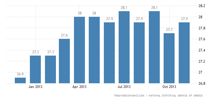 Greece Unemployment Rate at 27.4% in September
