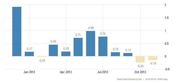 Portuguese Inflation Rate Drops in November
