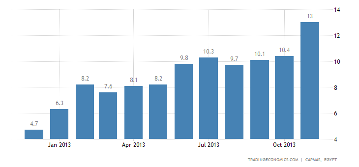 Egypt Inflation Rate Edges Up to 12.97% in November