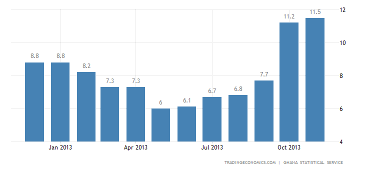 Ghana Inflation Rate Slightly Up to 13.2% in November