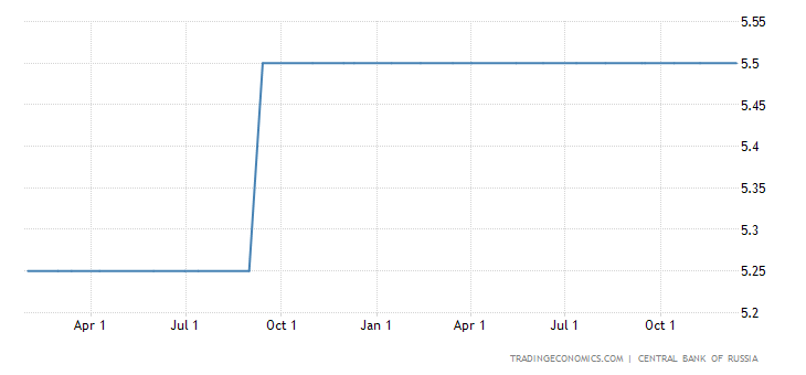 Russia Monetary Policy Unchanged in December