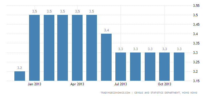 Hong Kong Unemployment Rate Steady at 3.3%