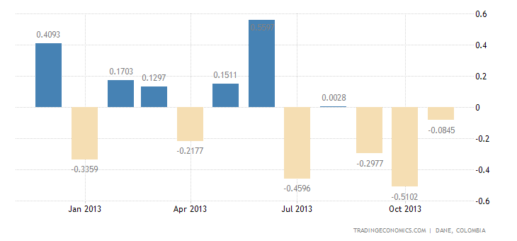 Colombia Posts Trade Deficit for the Second Straight Month