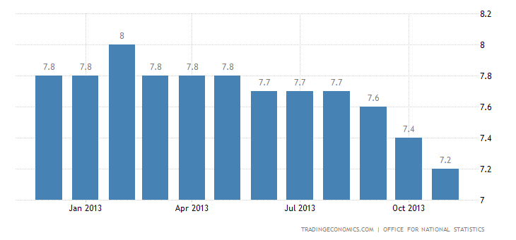 UK Unemployment Rate Down to 4-1/2-Year Low