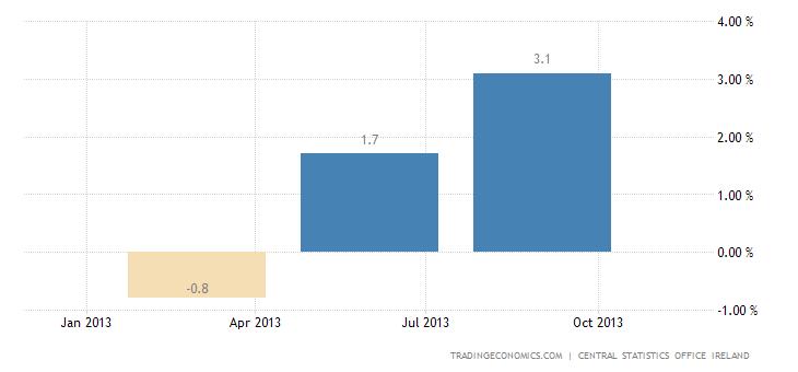 Irish Economy Expands 1.5% QoQ in Q3