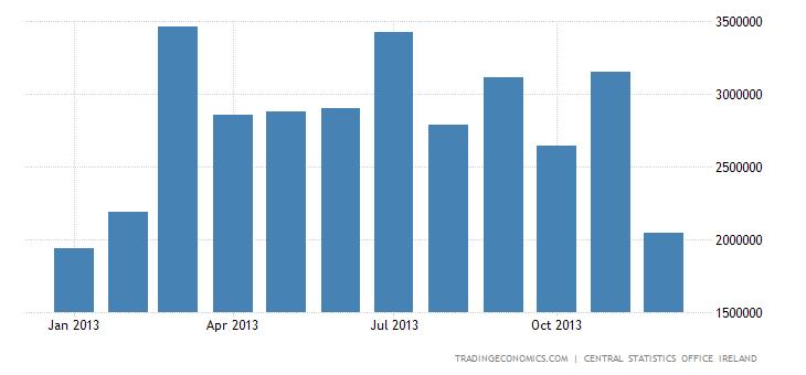 Irish Trade Surplus Decreases in October