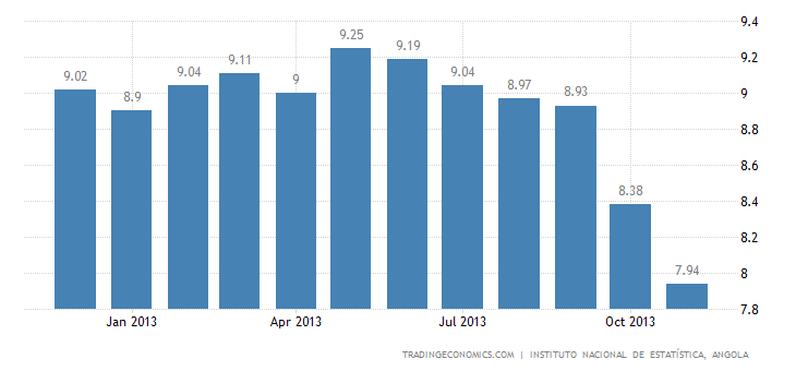 Angola Inflation Rate Slows Even Further in November